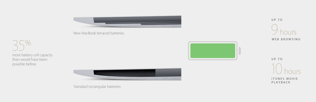 The New MacBook Battery